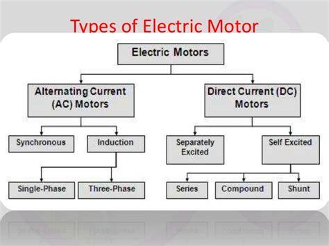 Principle Of Electric Motor And Generator