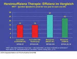 symptome herzschwäche herzinsuffizienz therapie causes symptoms treatment herzinsuffizienz therapie