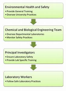 Chemical And Biological Engineering Chemical Hygiene Plan