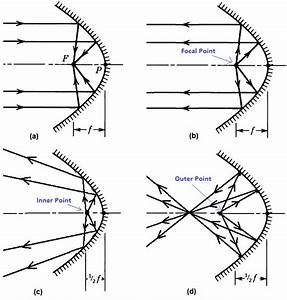 awesome parabolic template gallery resume ideas With parabolic wifi antenna template
