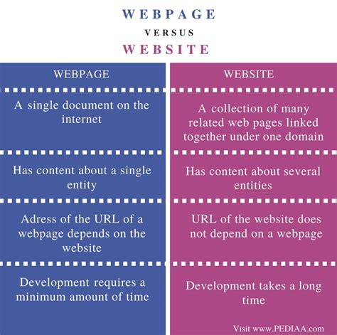difference between webpage and website pediaa