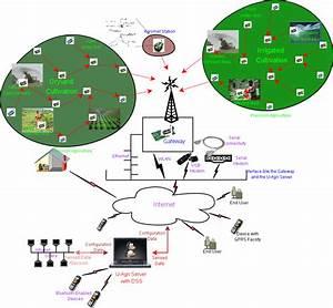 Wireless Sensor Networks  Sensor Network For Better