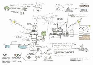 Environmental Diagram