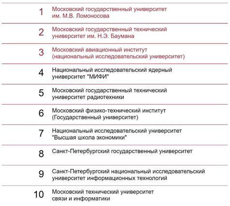 Топ50 университетов в сфере it рейтинг лучших вузов россии в сфере информационных технологий