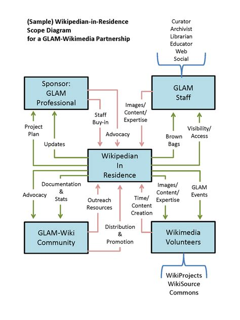 wikipedian  residence outreach wiki