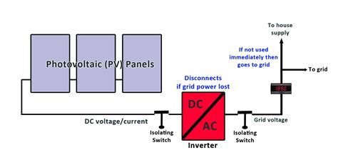 solar pv diagram wiring diagram
