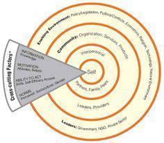 theories design  behavior change images
