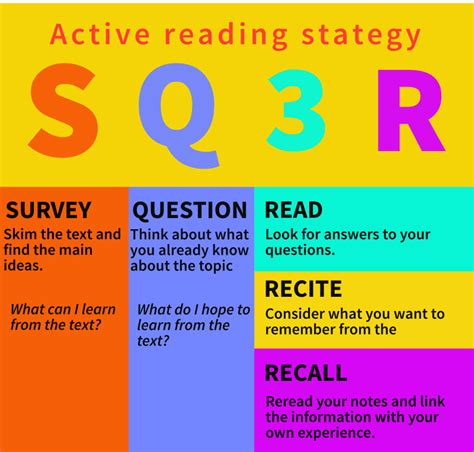 sq3r active reading sq3r 5 steps strategy metodes lv