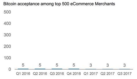 best bitcoin merchant amazing numbers for bit coin acceptance among top 500 e