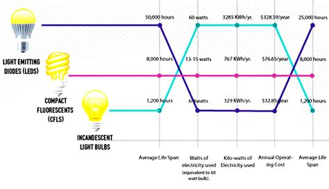 infographic for the cost which type of lightbulb reigns