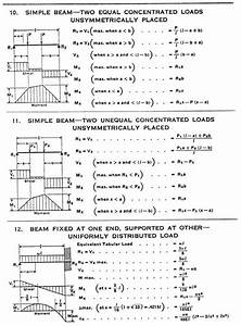 Y  Beam Diagrams And Formulas For Various Static Loading Conditions