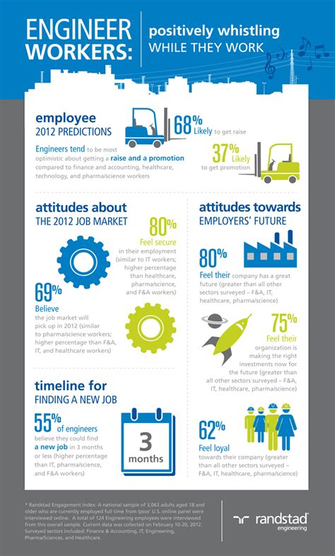 Infographics Resume Engineer by Order Paper Writing Help 24 7 How To Write You Cv