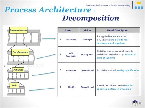 Business Architecture Business Modeling Only Webinar. Online Instant Cash Loans Create Mailto Link. Open A Bank Account For A Child. Business Finance Course Online. Verisign Certificate Checker. Nursing Programs In Hawaii Usm Online Courses. Online Website Development Sinonimo De Solar. Cardinal Plumbing Houston Best Linux Firewall. At&t Cable And Internet Bundles