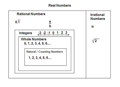 filethe real number systempng wikimedia commons