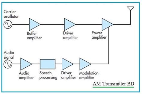 Transmitter Receiver Types