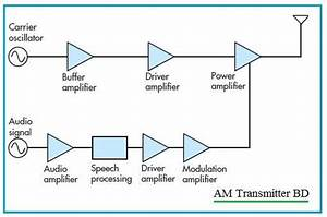 Transmitter Vs Receiver