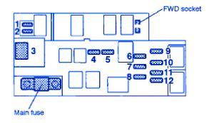 Subaru Fuse Box Diagram 2005 by Subaru Baja 2005 Fuse Box Block Circuit Breaker