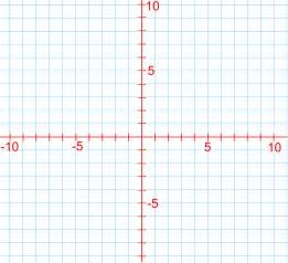 Drawing On Coordinate Planes
