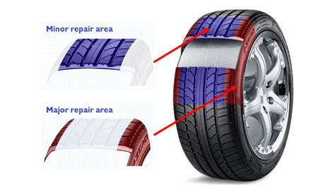 Can My Punctured Tyre Be Repaired?