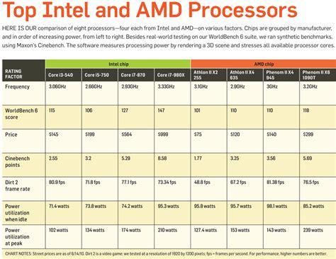 amd vs intel processors comparison chart: Oohub image amd vs intel processor comparison chart 2015