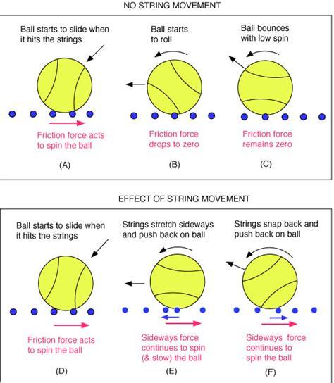 tennis ball spin  string patterns    illegal
