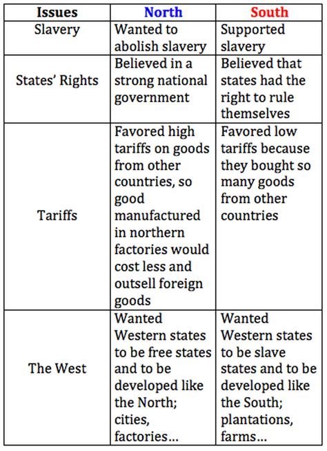 Causes Civil War Worksheet