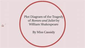 Plot Diagram Of The Tragedy Of Romeo And Juliet By Miss
