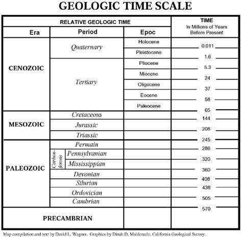 geological time scale worksheet worksheets