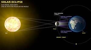 Free Solar Eclipse Diagram | Diagram Site