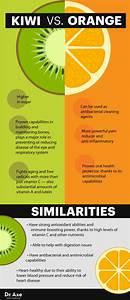 Kiwi Nutrition Benefits   More Vitamin C Than Orange