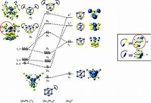 Electronic Structure Of  Au 12 Pb 44   8 U2212   Schematic Mo
