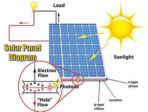 Photovoltaic Array Fundamentals