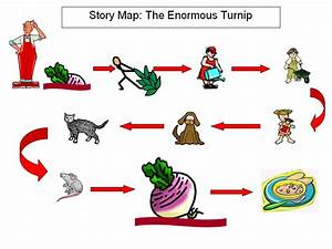 story map cliparts many interesting cliparts With gingerbread man story map template