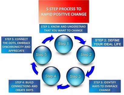 Change Process Positive Rapid Step Simple Everyone