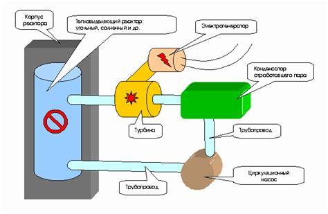 Для чего нужен ядерный реактор. Ядерный реактор принцип работы устройство и схема