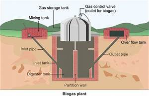 Explain The Structure Of Bio Gas Gobargas Plant In Brief