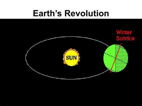 PPT - EARTH'S ROTATION AND REVOLUTION PowerPoint ...