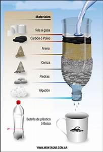Como hacer un filtro casero para el agua camino a gosen for Como hacer en casa un filtro para agua