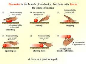 Different Types of Forces Physics