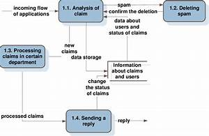Data Flow Diagram Of The First Level Of The Queuing System