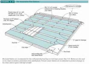 Roof Tile Batten Installation