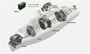 Cat U00ae Marine Engines And Hybrid Propulsion
