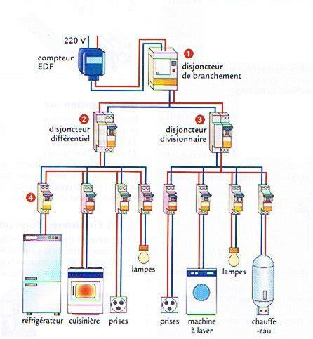 branchement sous compteur electrique chaleurterre afficher le sujet cablage sous compteur