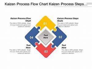 Kaizen Process Flow Chart Kaizen Process Steps Goals Cpb