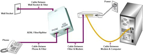 Charter Telephone Wiring Diagram by Adsl Keeps Disconnecting And Townsville Nerds 100