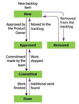 scrum process work items types workflow azure boards