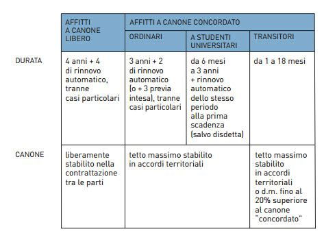 Contratto Di Locazione Box Auto by Caf Mcl Gt I Servizi Gt Successioni E Locazioni