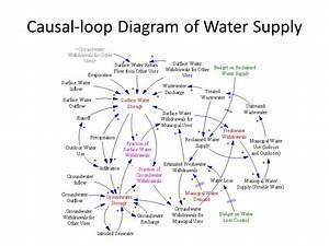 A System Dynamics Approach For Municipal Water Resources