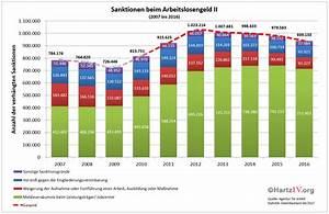 Arbeitslosengeld 1 Berechnen 2016 : hartz iv sanktionen leistungsk rzung beim arbeitslosengeld ii ~ Themetempest.com Abrechnung