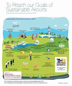 Sustainability Development Overview